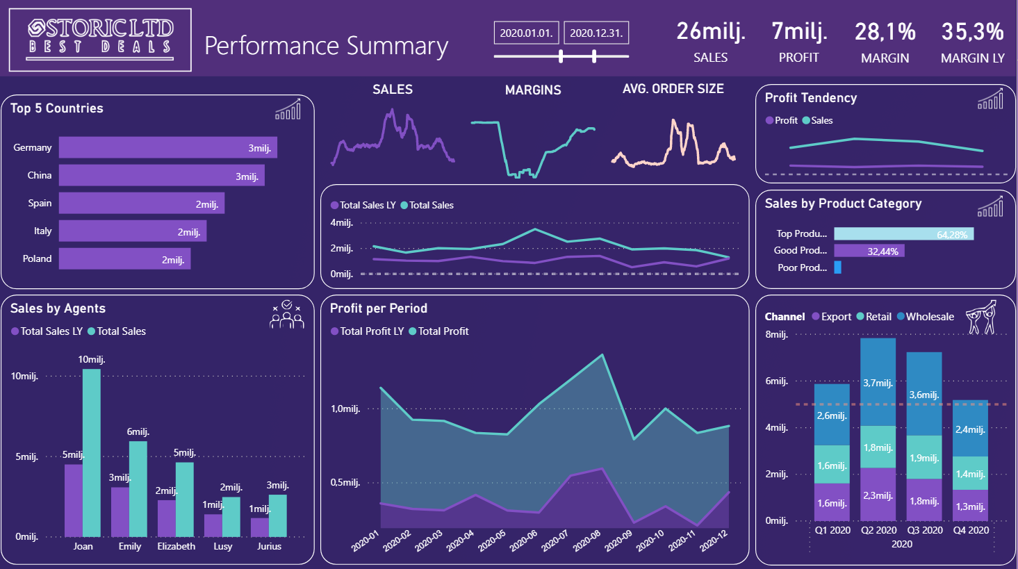 Power BI best business reporting software for free