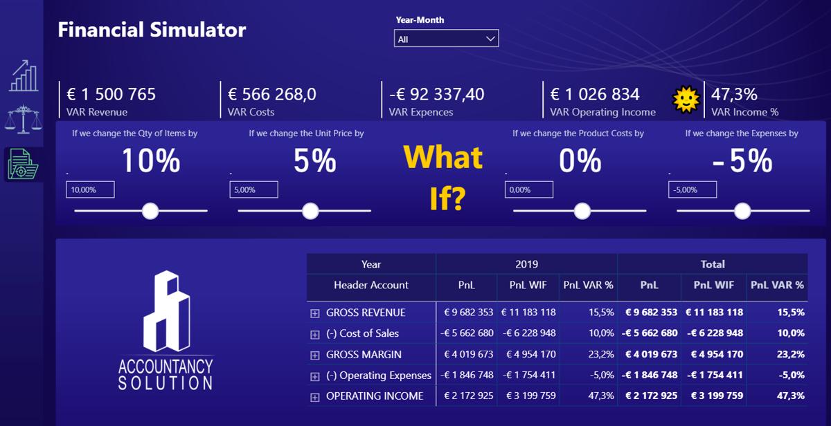 правленческие интерактивные отчеты на платформе Power BI