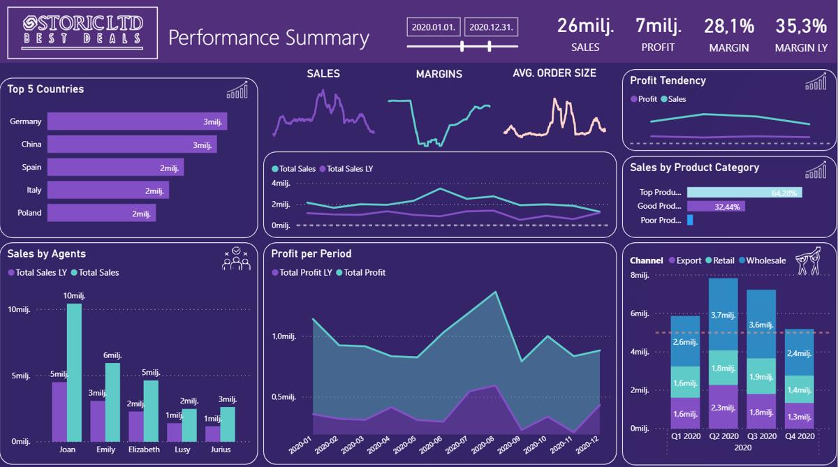 Отчет о продажах Из визуального раздела мы можем развернуть данные